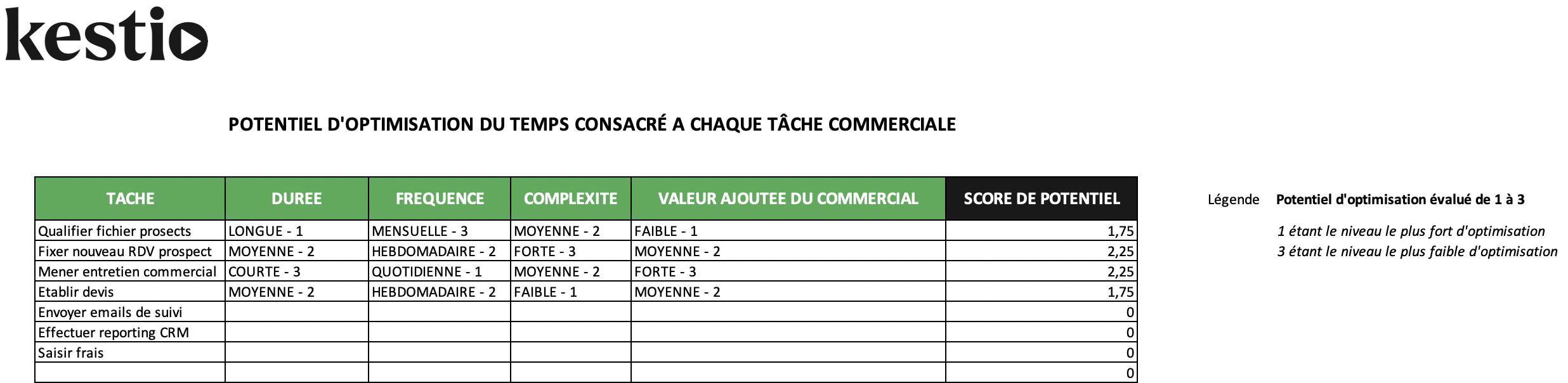 potentiel_optimisation_tache_commerciale
